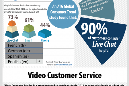 Top Customer Service Trends for 2015  Infographic