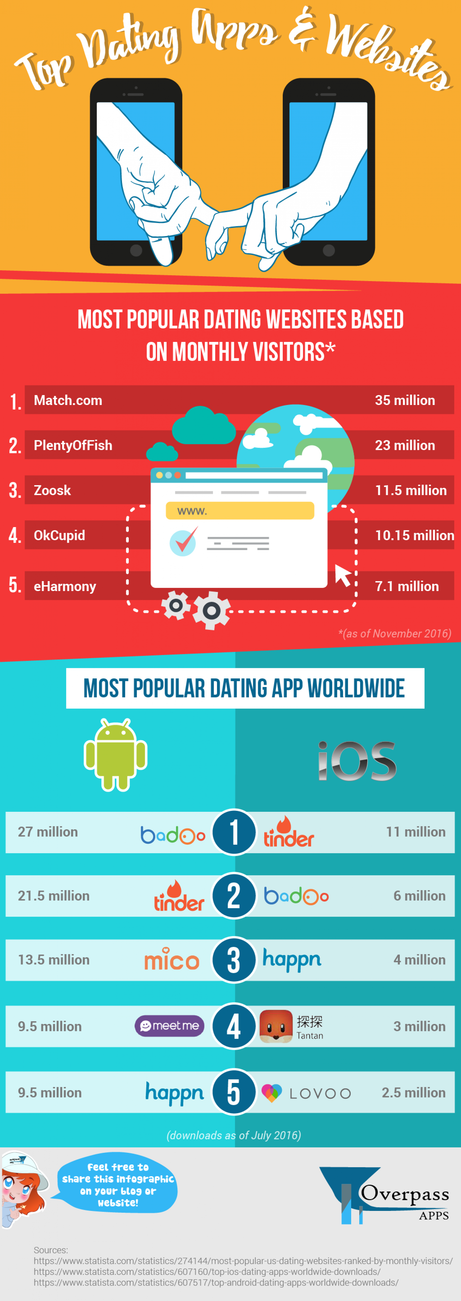 Top Dating Apps and Websites Infographic
