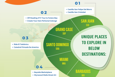 Top destinations for Air Antilles travelers Infographic