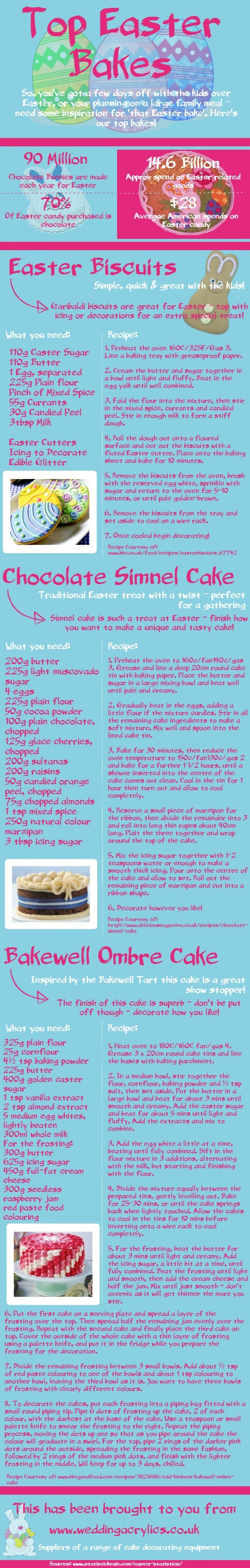 Top Easter Bakes Infographic