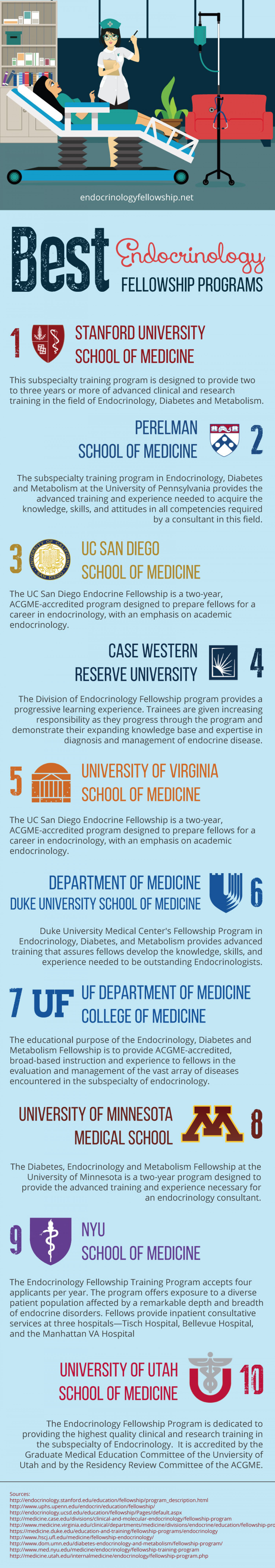 Top Endocrinology Fellowship Programs | Visual ly