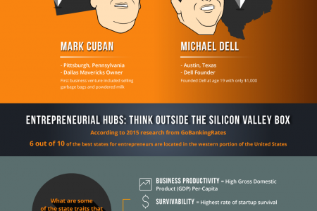 Top Entrepreneurs And Where They Got Their Start Infographic