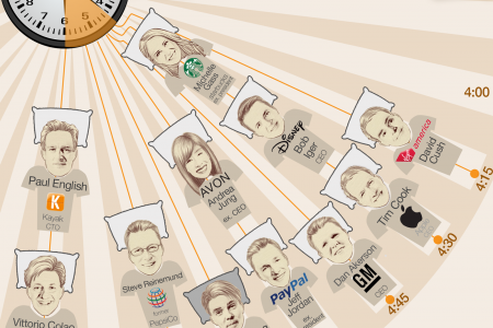 Top Executives Wake-up Schedule Infographic