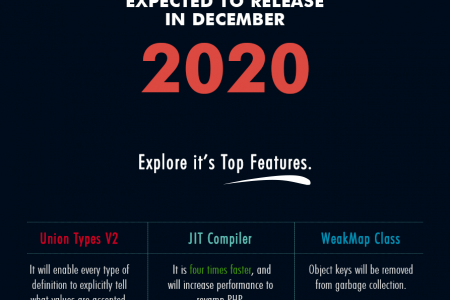 Top Features & Functions Introduced In New PHP 8 -  Infographic