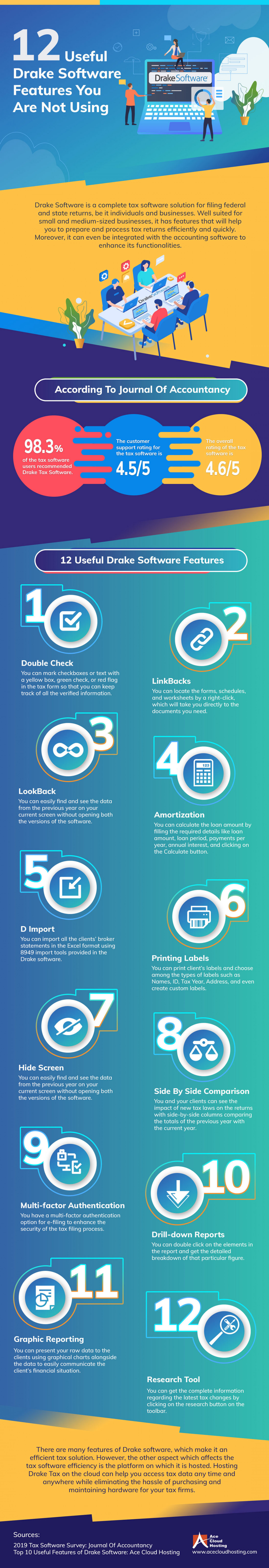Top Features Of Drake Tax Software Infographic Infographic