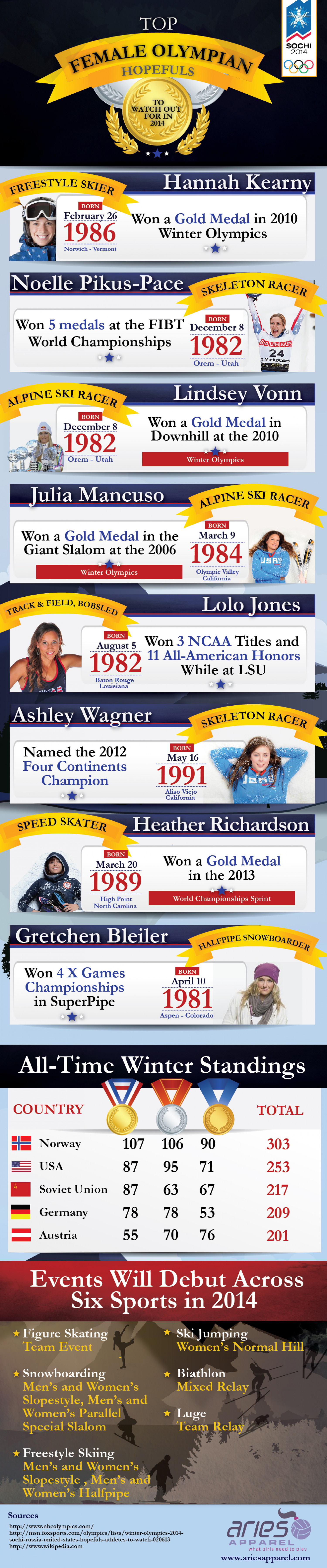 Top Female Olympian Hopefuls To Watch Out For In 2014 Infographic