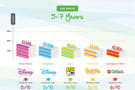 Top Five Magazine For Kids Infographic