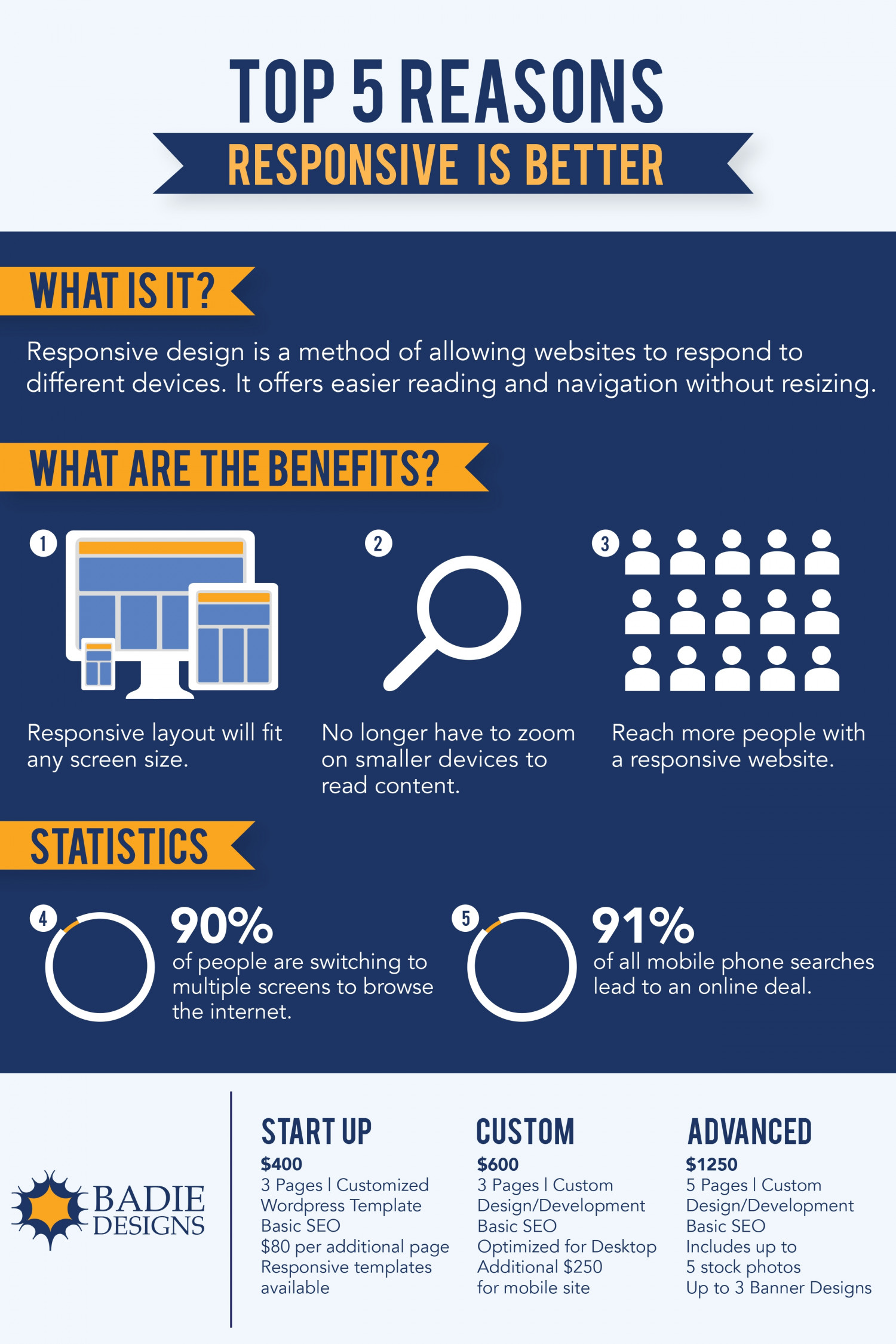 Top Five Reasons Responsive is Better Infographic