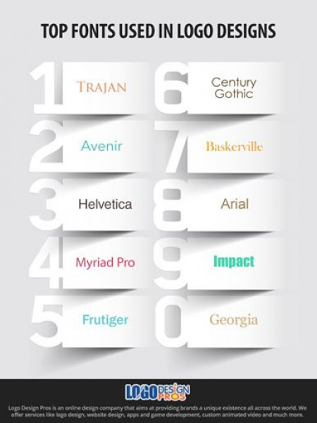 Top Fonts Used in Logo Design Infographic