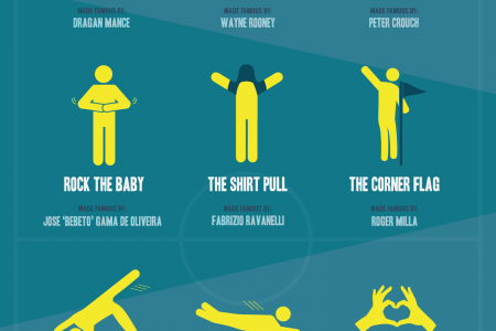 Top Football Celebrations Infographic