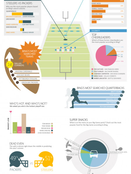 Top Football Search Trends Infographic