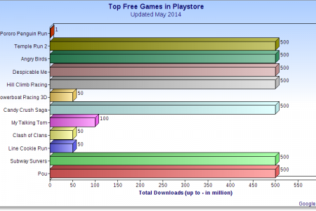 Top Free Games In Playstore (Updated May 2014) Infographic