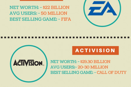 Top Game Developer Companies Infographic