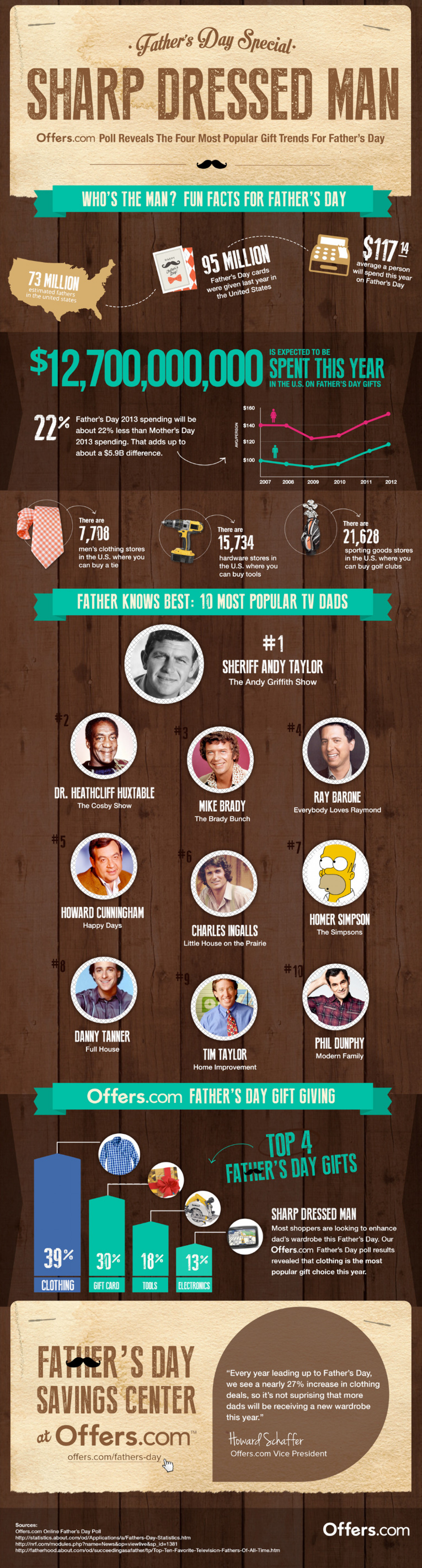 Top Gifts for Father's Day Infographic