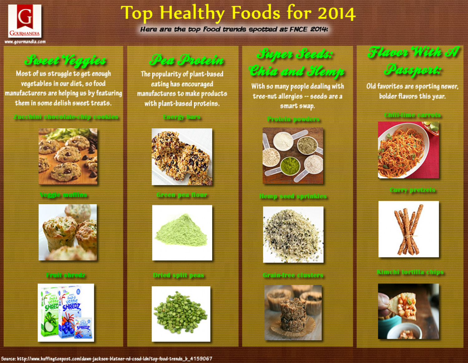 Top healhy foods for 2014 infographic