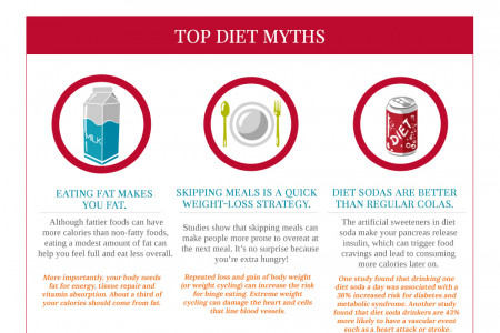 Top Health Myths: Fact or Fad? Infographic