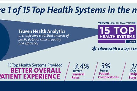 Top Health Systems in the Nation Infographic