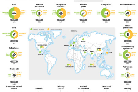 Top Imports and Exports Around the World Infographic
