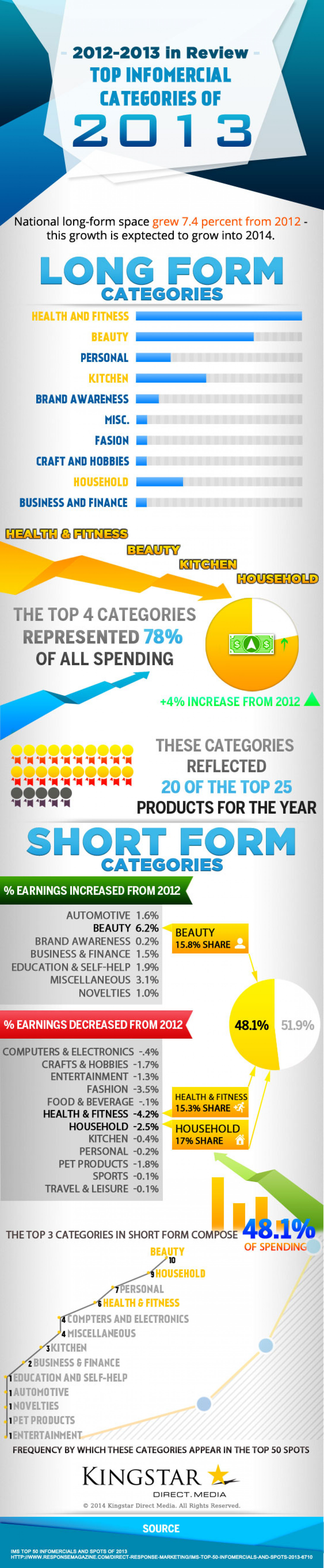 Top Infomercial Categories of 2013 Infographic