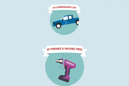 Top Insurance Claims for Tradespeople Infographic