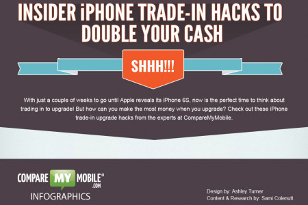 Top iPhone Trade-in Hacks to Double Your Cash When You Recycle Your Phone Infographic