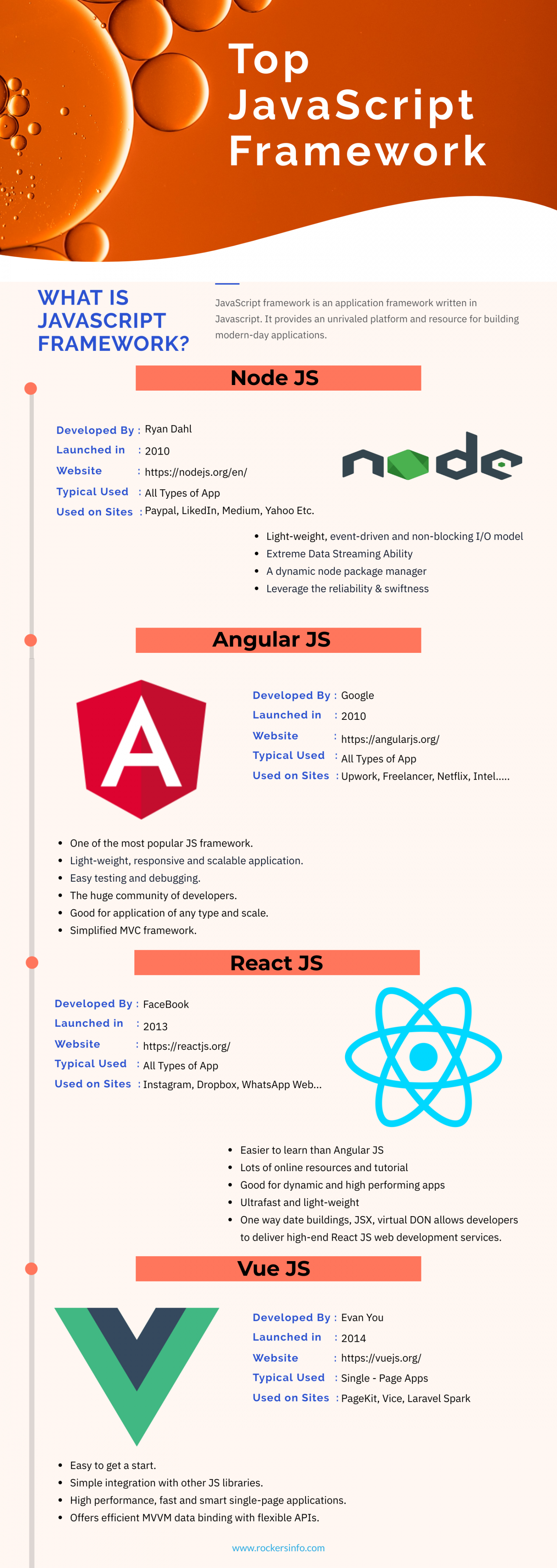 Top JavaScript Framework for 2020 Infographic