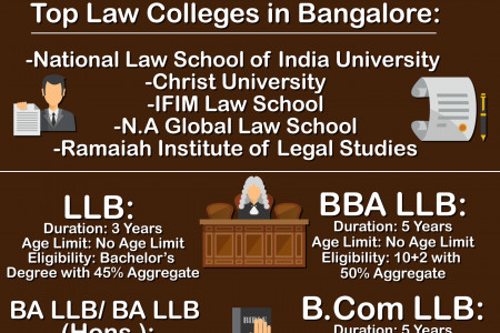 Top Law college in Bangalore  Infographic