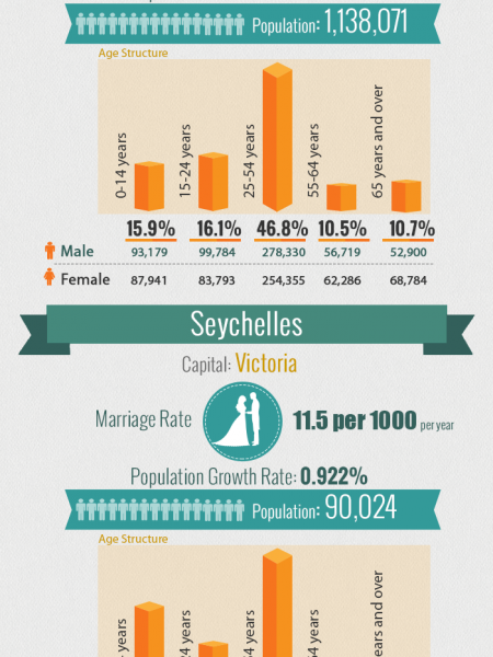 Top countries with highest marriage rates  Infographic