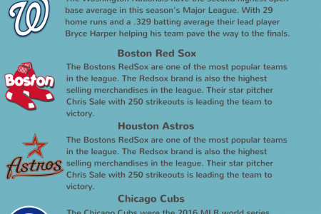 Top MLB Teams Infographic