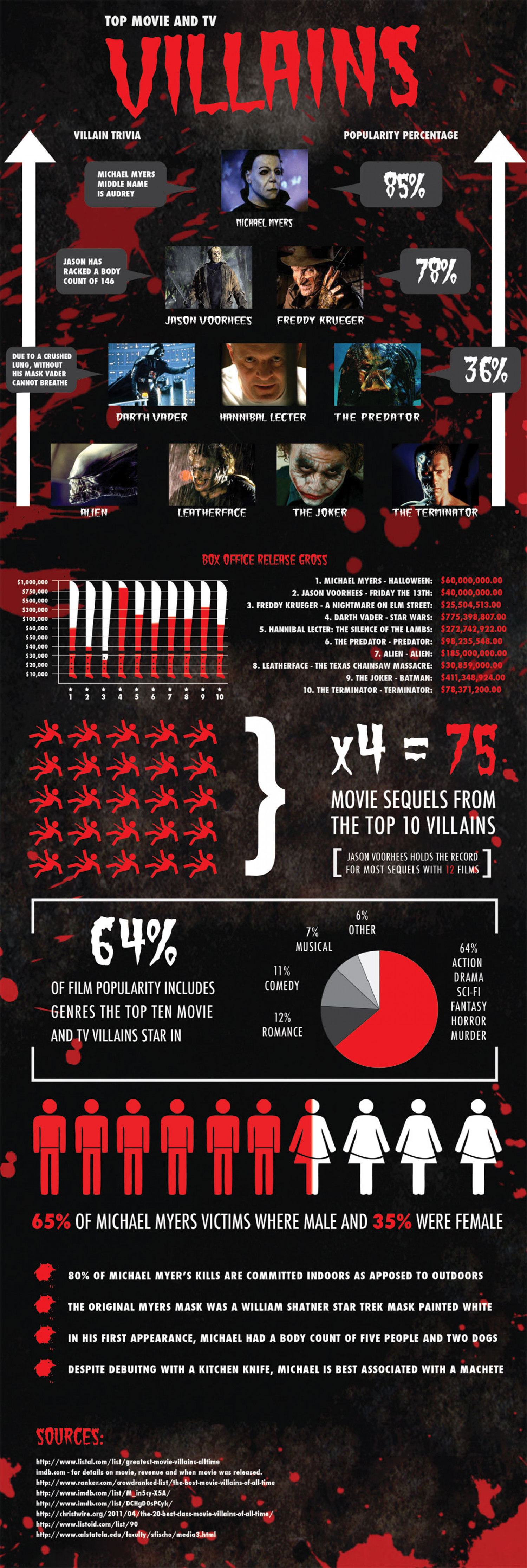 Top Movie and TV Villains  Infographic