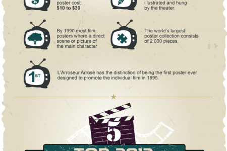 Top Movie Posters for Framing Infographic