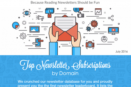 Top Newsletter Subscriptions | July 2016 Infographic
