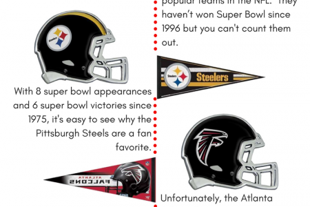 Top NFL teams  Infographic