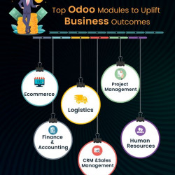 Top Odoo Modules to Uplift your Business Outcomes
