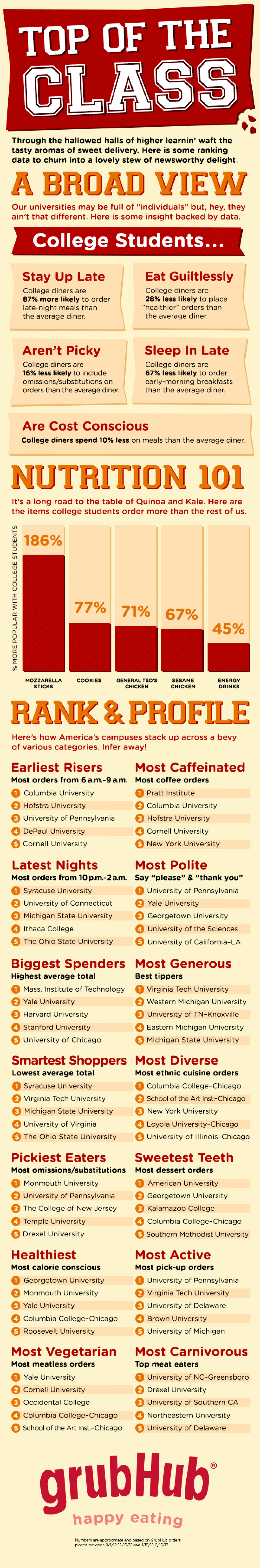 Top of the Class: Trends in College Eating Infographic