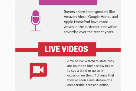 Top Online Advertising Trends to Follow  Infographic