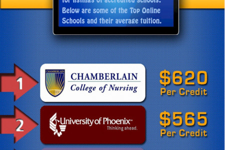 Top Online Degrees vs. Top Campus Degrees Infographic