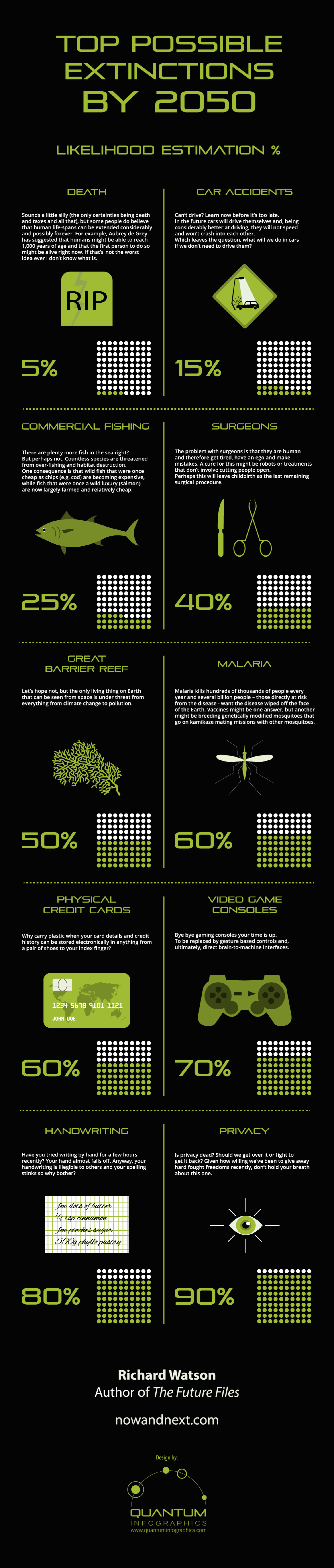 Top Possible Extinctions by 2050 Infographic