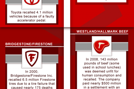Top Product Recalls in History  Infographic