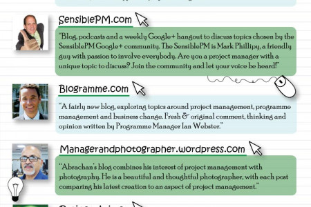 Top project management bloggers of 2013 Infographic