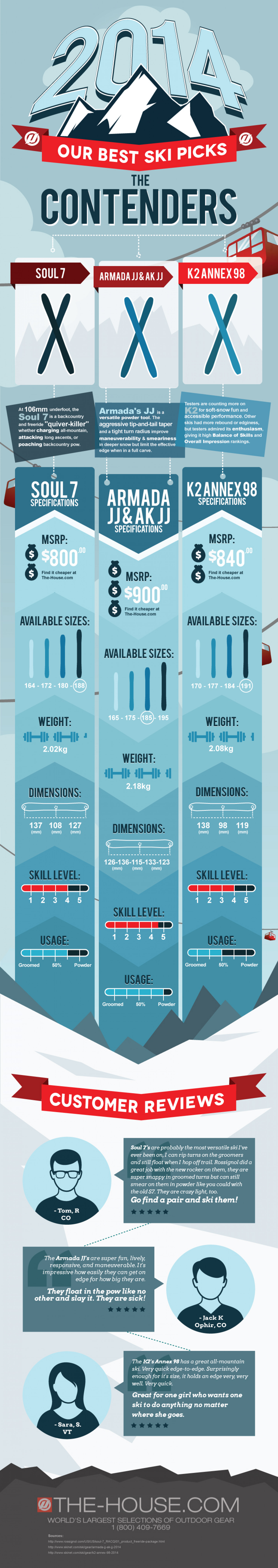 Top Rated Skis of 2014 Infographic
