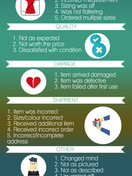Top Reasons For Product Returns In The E-Commerce Industry Infographic