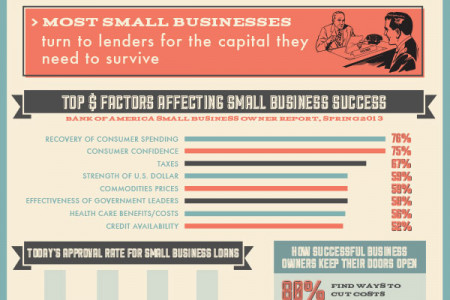 Top Reasons for Small Business Success & Failure Infographic