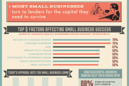 Top Reasons for Small Business Success and Failure Infographic