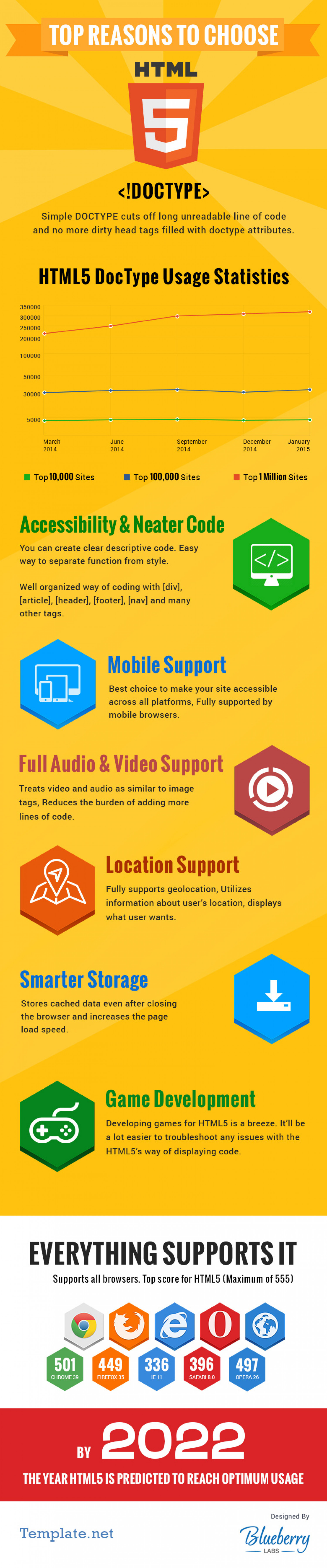 Top Reasons to Choose HTML5 Right Now Infographic