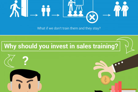 Top Reasons To Invest In Sales Training For Employees Infographic
