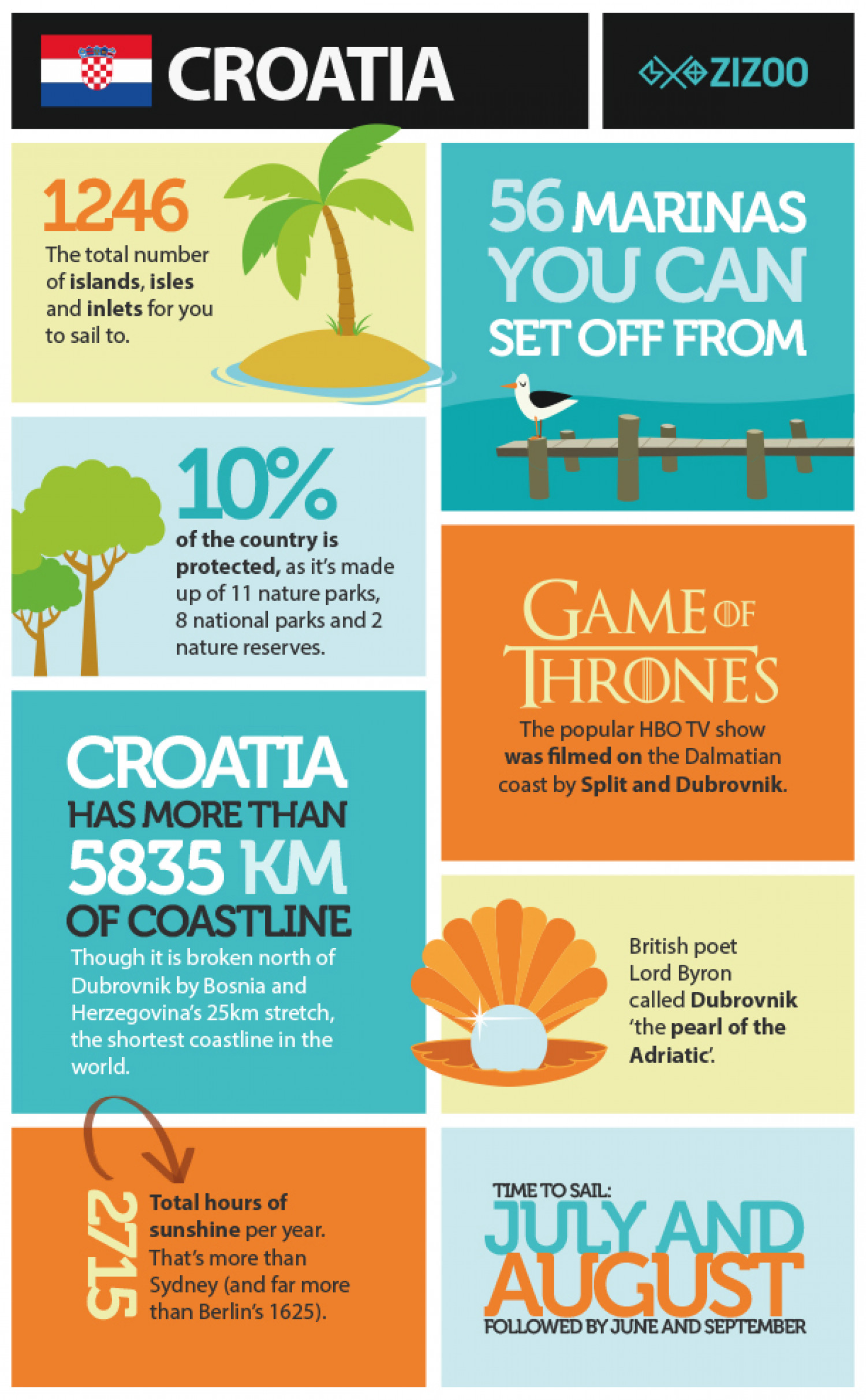 Top Reasons To Sail In Croatia Zizoo Infographic