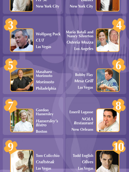 Top Restaurants and Top Chefs Worldwide Infographic
