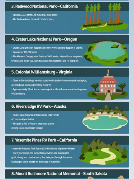 Top 10 RV Destinations in the US Infographic