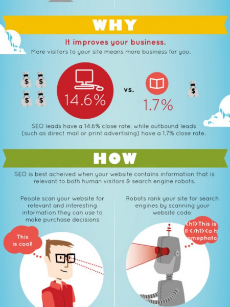 Top SEO Promotions Infographic
